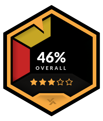 JustBet Overall Rating