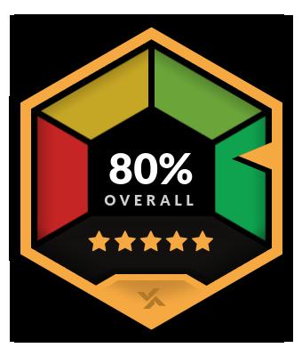 MyBookie.ag Overall Rating