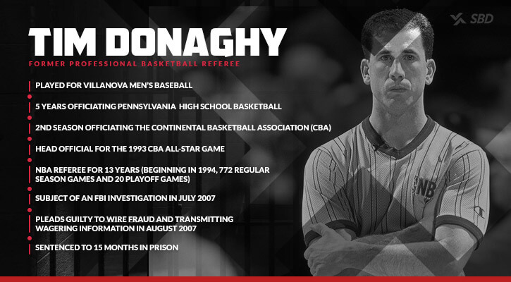 tim donaghy career trajectory villanova fbi investigation sentenced to 15 months in prison