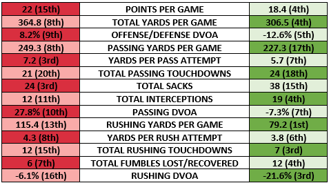 Falcons offense vs Eagles defense