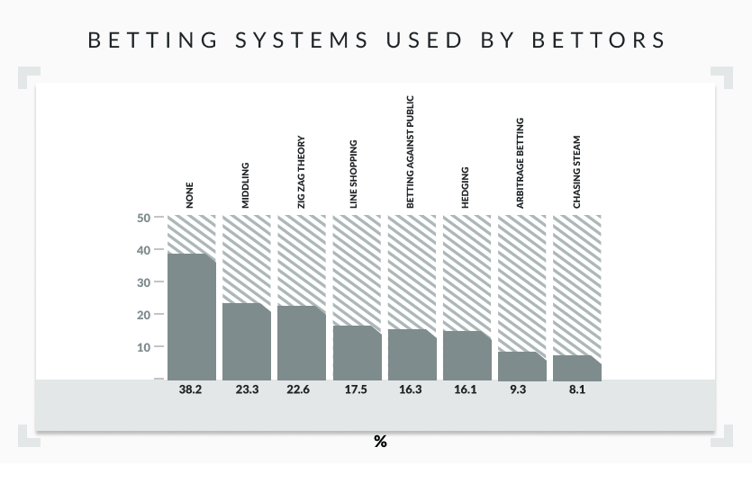 Betting systems used by bettors