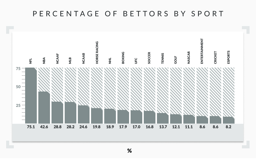 percentage of bettors by sport bar graph