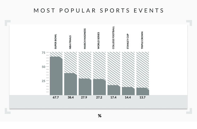 most popular sports events bar graph