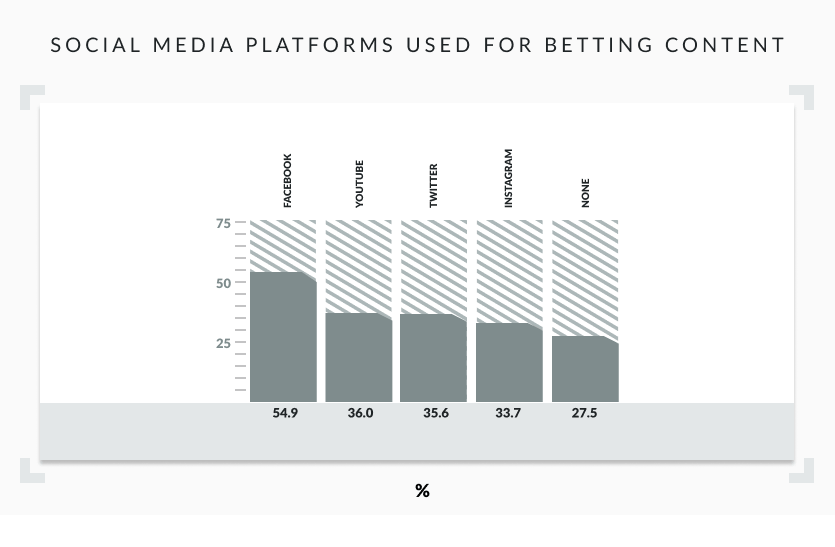 social media platforms used for betting content graph