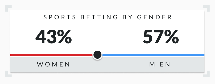 Sports betting by gender inforgraph
