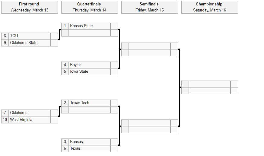 Big 12 conference tournament bracket