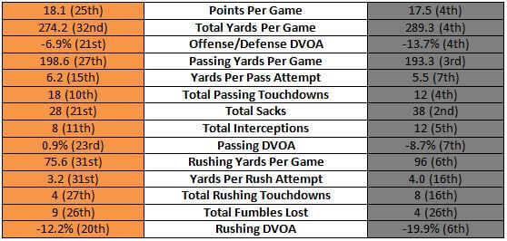 Bengals offense vs Steelers defense stats