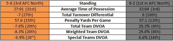 Bengals vs Steelers team stats