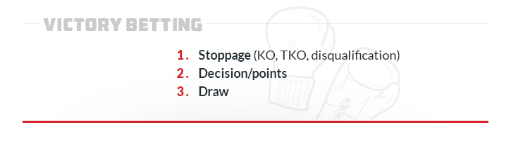 how to bet on boxing victory betting stoppage decision points draw