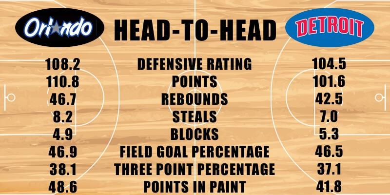 Orlando Magic vs Detroit Pistons defensive stats