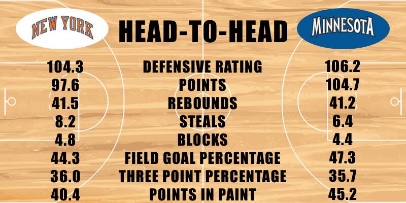 New York Knicks vs Minnesota Timberwolves defensive stats