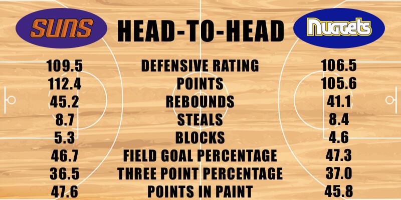 Phoenix Suns vs Denver Nuggets defensive stats