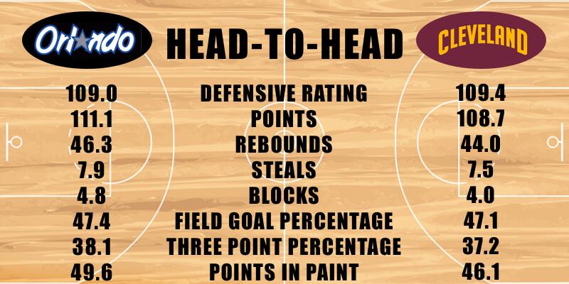 Orlando Magic vs Cleveland Cavaliers defensive stats