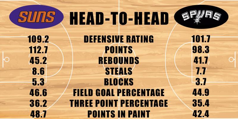Suns vs Spurs Defensive Stats