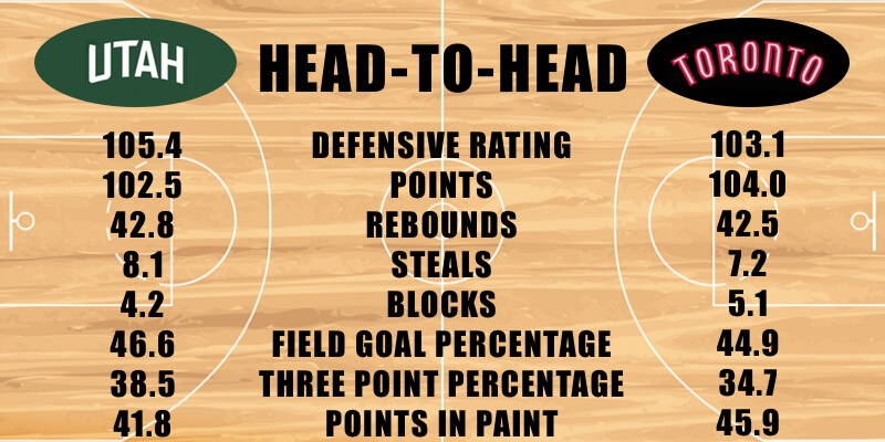 Utah Jazz vs Toronto Raptors defensive stats