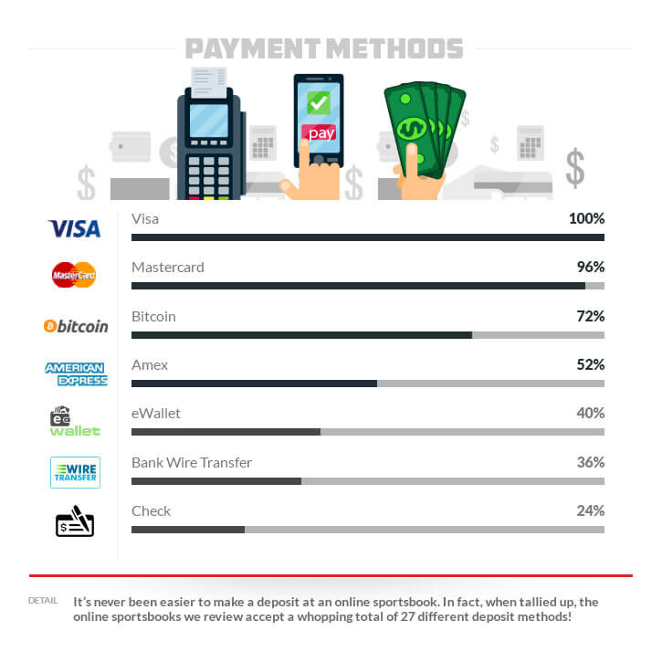 Payment Methods Deposit Options Availability at Sportsbook Visa Mastercard Bitcoin Amex