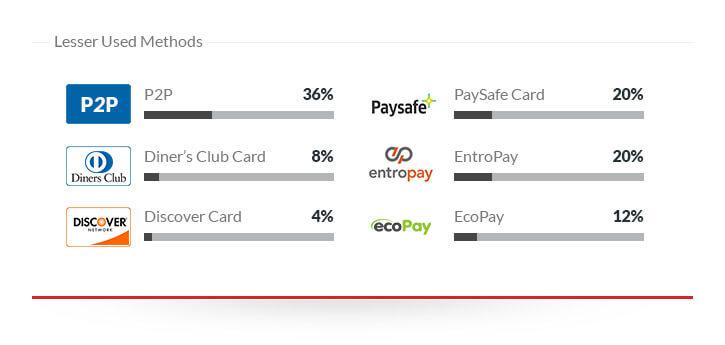 Lesser Used Deposit Options Prepaid Credit Cards Sportsbooks