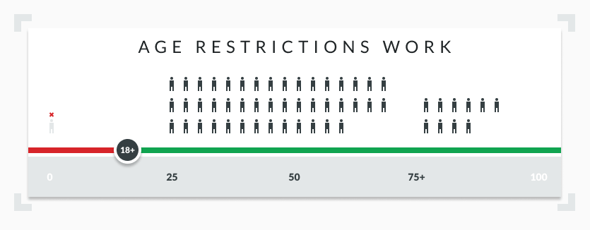 Infographic betting age restriction work