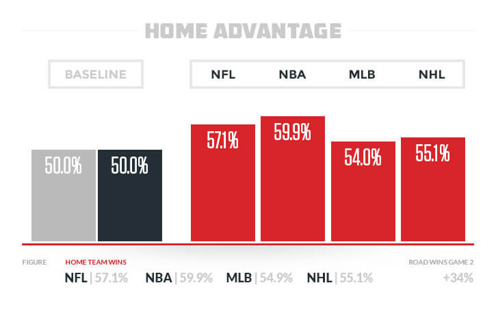 Home Advantage Statistics NFL NBA MLB NHL