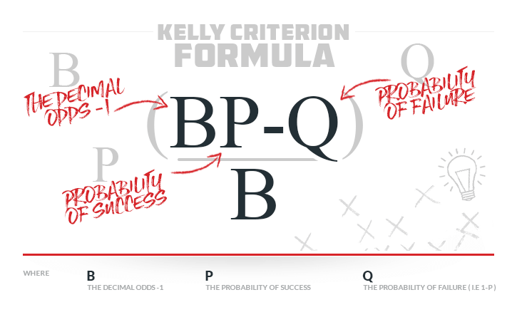 Learn the Kelly Criterion formula
