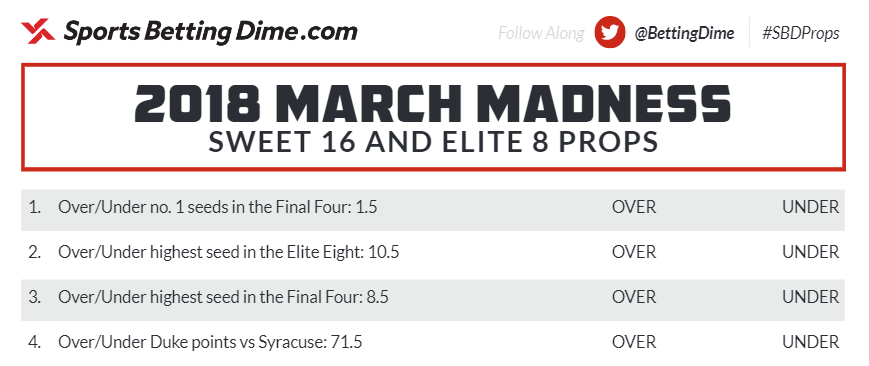 Preview of the Sweet 16 and Elite 8 Props