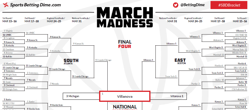 Preview of the completed 2018 NCAA March Madness Bracket