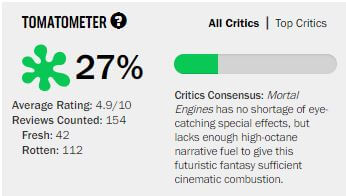 Mortal Engines' critical score on Rotten Tomatoes as of Dec. 28, 2018