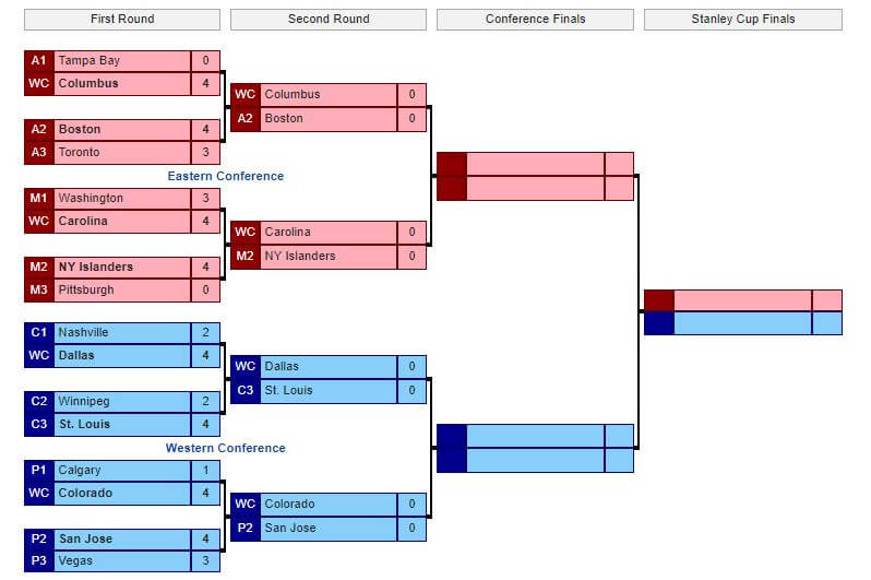 graphic about Printable Nhl Playoff Bracket referred to as Do Initial-Spherical Playoff Upsets Indication a Longshot 2019 Stanley