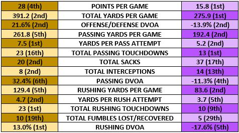 Saints offense vs Vikings defense