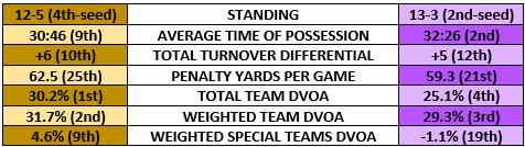 Saints vs Vikings stats