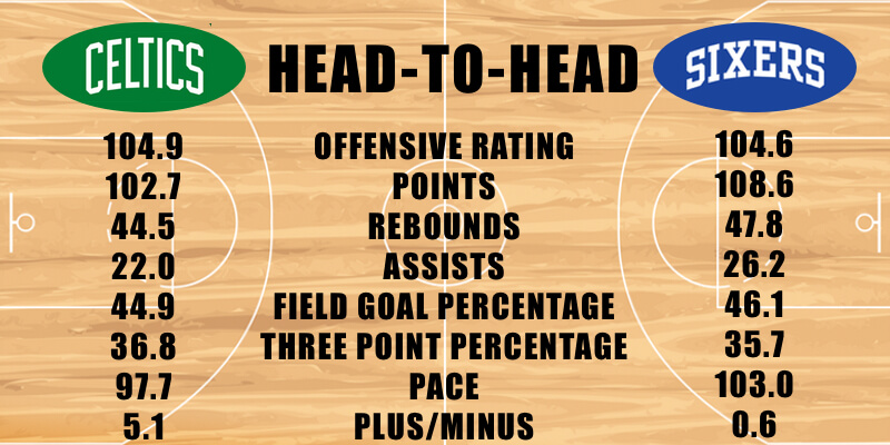 Boston Celtics vs Philadelphia 76ers offensive stats