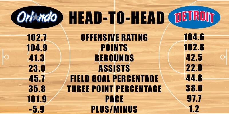 Orlando Magic vs Detroit Pistons offensive stats