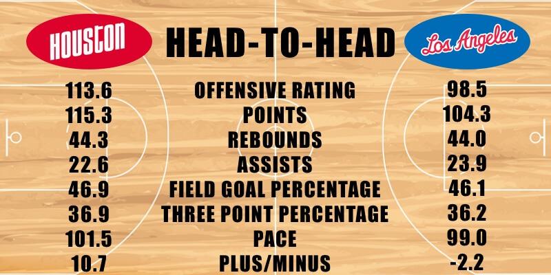 NBA Friday Betting Preview: Houston Rockets vs Los Angeles ...