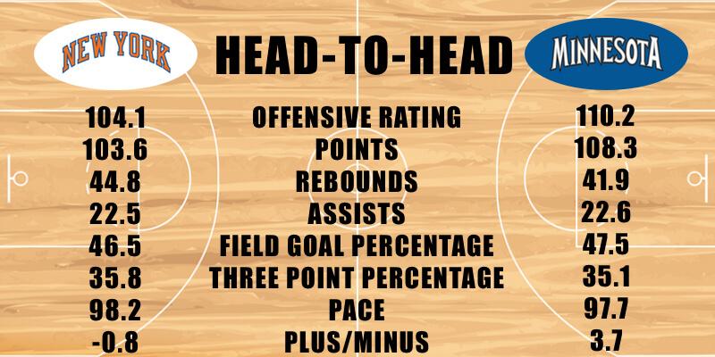 New York Knicks vs Minnesota Timberwolves offensive stats