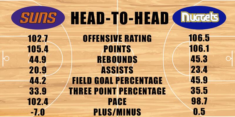 Phoenix Suns vs Denver Nuggets offensive stats
