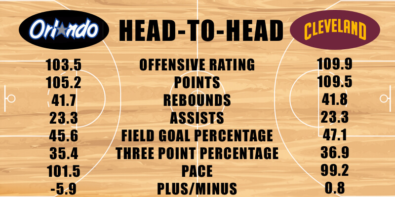 Orlando Magic vs Cleveland Cavaliers offensive stats