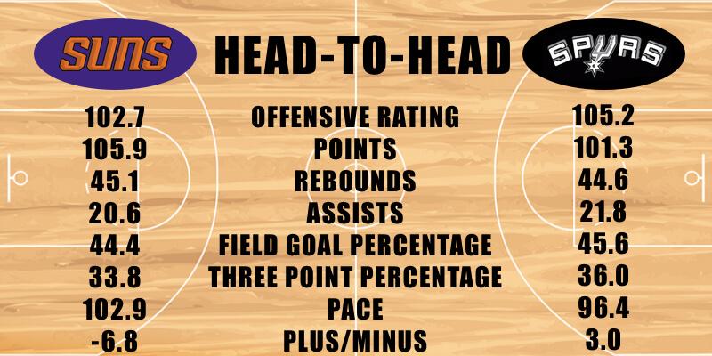 Suns vs Spurs Offensive Stats