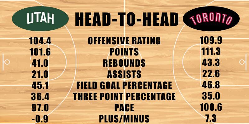 Utah Jazz vs Toronto Raptors offensive stats