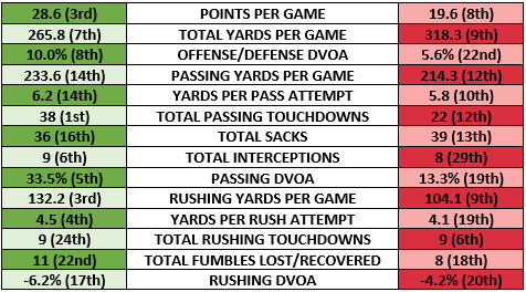 Eagles offense vs Falcons defense