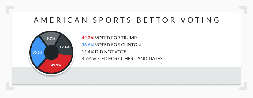 American sports bettor voting preferences pie chart