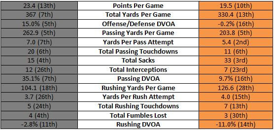 Steelers offense vs Bengals defense stats