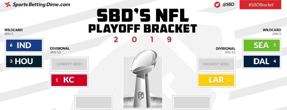 picture relating to Nfl Playoff Brackets Printable identified as Printable 2019 NFL Playoffs Bracket Who Will Gain Tremendous