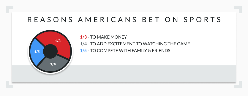 Reasons Americans bet on sports pie chart