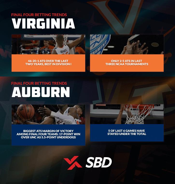 Virginia and Auburn betting trends