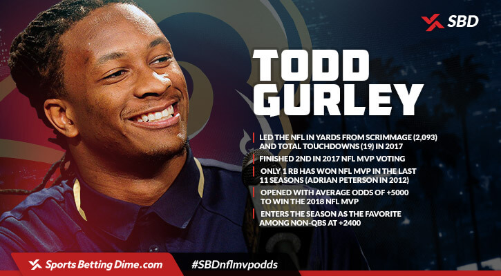 Todd Gurley MVP facts