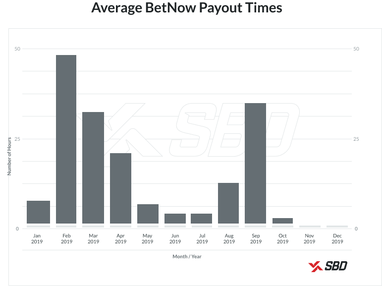 BetNow Payout Times Graph