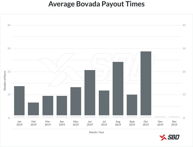 Bovada Payout Times Graph