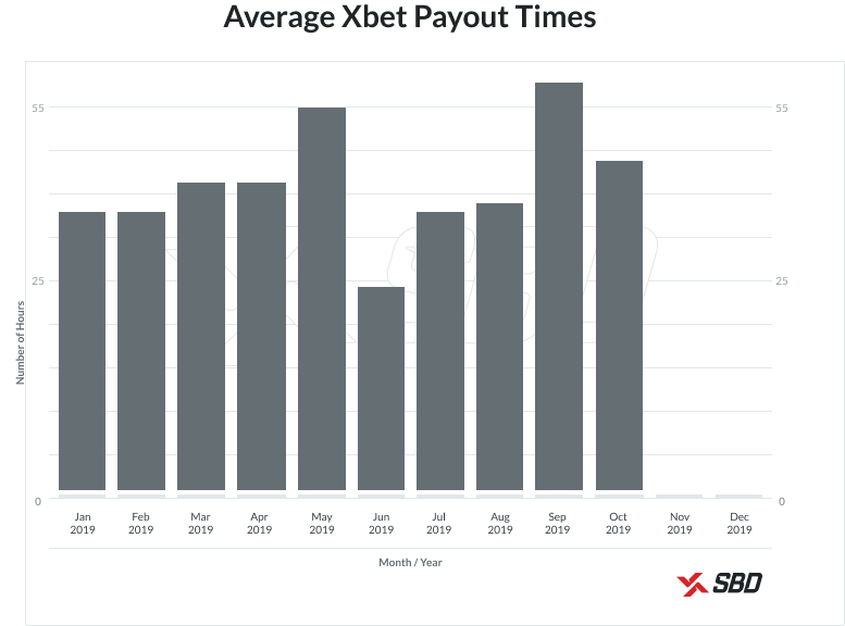 Xbet Payout Times Graph