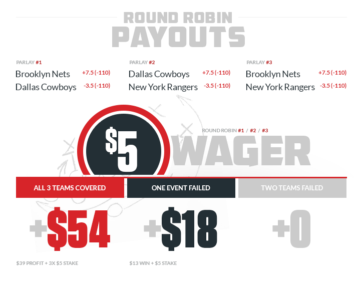 Round robin payouts explained with examples