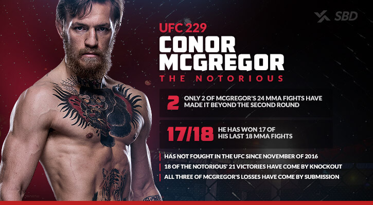 Conor McGregor fact sheet